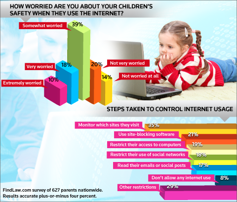 Kids and Internet Safety - FindLaw Survey Infographic